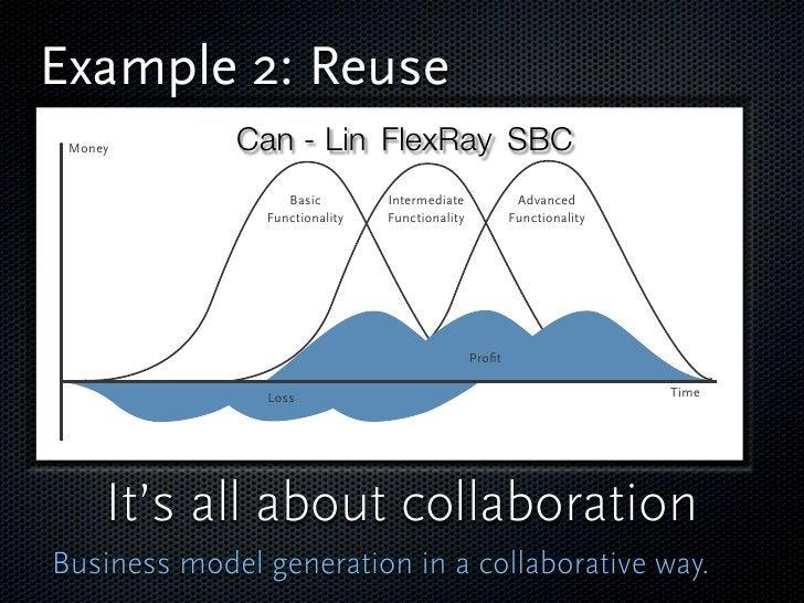Example 2: Reuse  Money       Can - Lin FlexRay SBC                    Basic        Intermediate             Advanced     ...