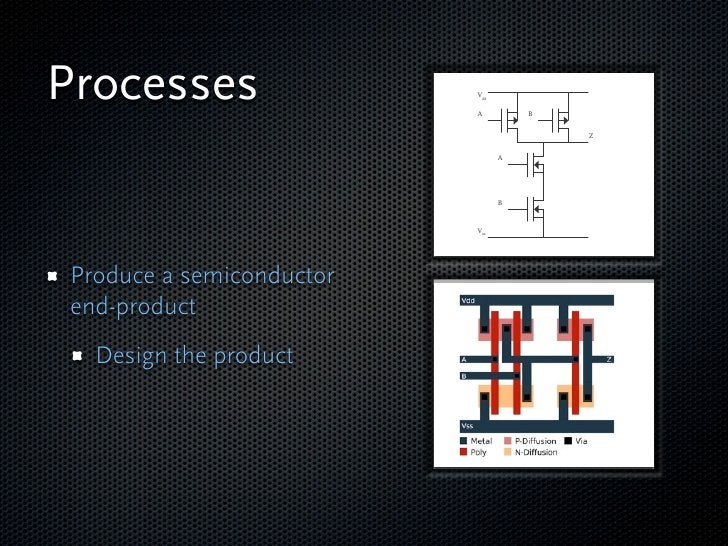 Processes  Produce a semiconductor end-product   Design the product   Diffuse the circuit   Assemble and test the   end-pro...