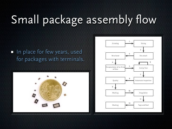 Small package assembly flow                                        Grinding                  Dicing     In place for few ye...