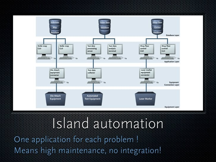 Applications Support the workflows: The lubricant that helps to run the processes smoothly.