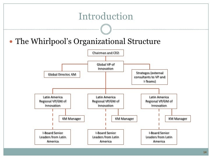 """whirlpool organizational structure If life can be compared to a standing wave, a whirlpool, or a  what do we mean  by this notion of """"symbiosis"""" of organization and structure an autopoietic."""