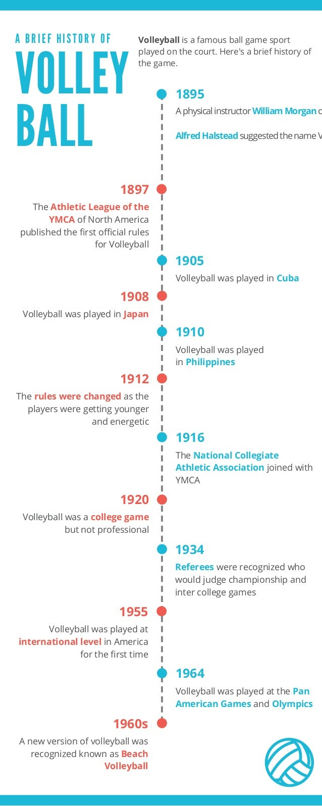 A Brief History Of Volley Ball