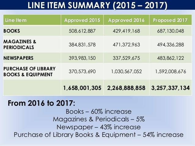 LINE ITEM SUMMARY (2015 – 2017) Line Item Approved 2015 Approved 2016 Proposed 2017 BOOKS 508,612,887 429,419,168 687,130,...
