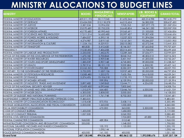 MINISTRY ALLOCATIONS TO BUDGET LINES MINISTRY BOOKS MAGAZINES & PERIODICALS NEWSPAPERS LIB. BOOKS & EQUIPMENT GRAND TOTAL ...
