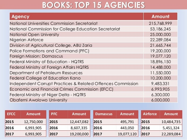 BOOKS: TOP 15 AGENCIES Agency Amount National Universities Commission Secretariat 215,768,999 National Commission for Coll...