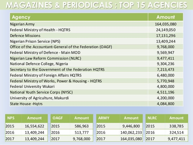 MAGAZINES & PERIODICALS : TOP 15 AGENCIES Agency Amount Nigerian Army 164,035,080 Federal Ministry of Health - HQTRS 24,14...