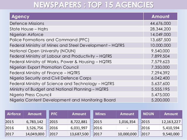 NEWSPAPERS : TOP 15 AGENCIES Agency Amount Defence Missions 44,676,000 State House – Hqtrs 28,344,200 Nigerian Airforce 14...