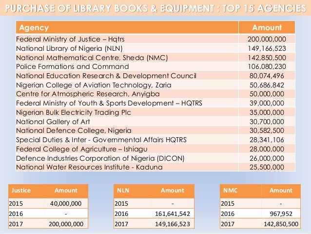 PURCHASE OF LIBRARY BOOKS & EQUIPMENT : TOP 15 AGENCIES Agency Amount Federal Ministry of Justice – Hqtrs 200,000,000 Nati...