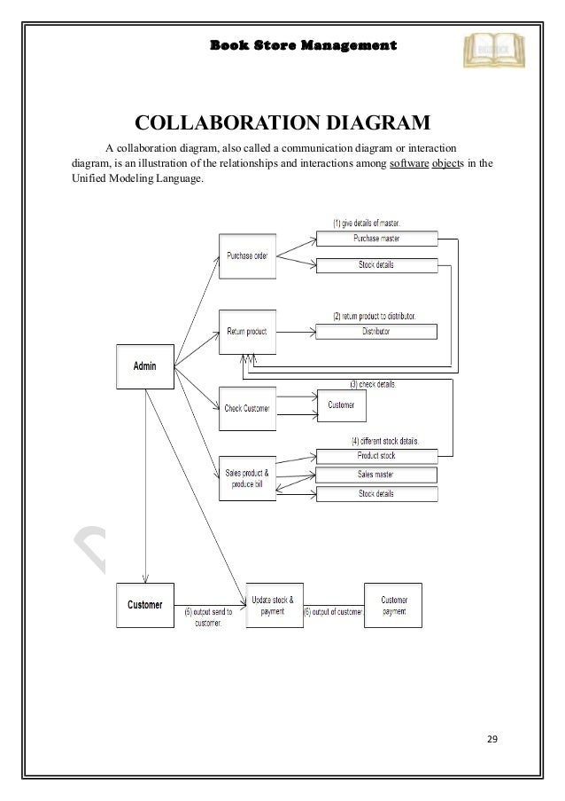 Book store black book dinesh48 29 29 book store management collaboration diagram ccuart Choice Image