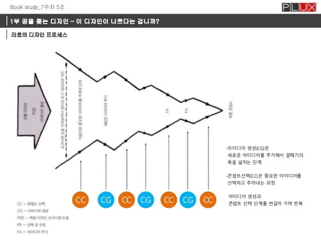 Book study_7주차 5조  1부 꿈을 쫒는 디자인 – 이 디자인이 나쁘다는 겁니까? 라흐의 디자인 프로세스  -아이디어 생성(CG)은 새로운 아이디어를 추가해서 깔때기의 폭을 넓히는 단계 -콘셉트선택(CC)은 중...