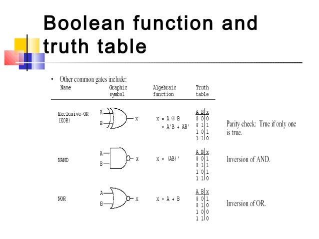 Boolean Algebra Symbols   Olivero
