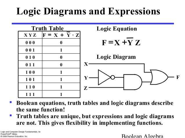Logic Diagram To Truth Table - Wiring Library •