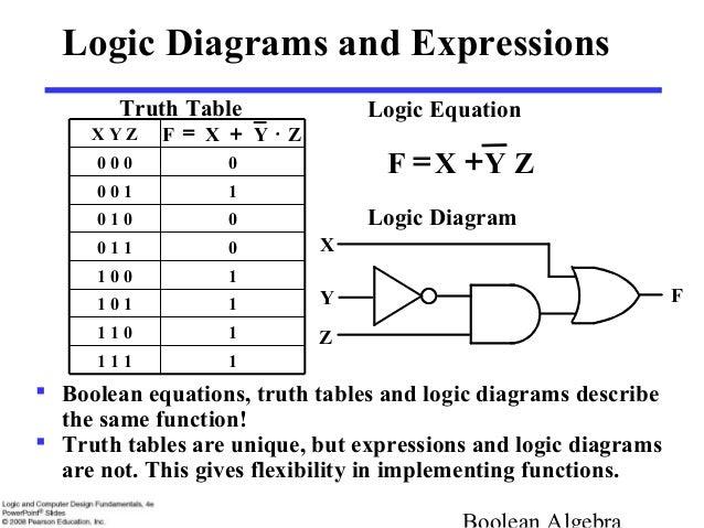 boolean algebra and logic gates rh slideshare net logic diagram and truth table of jk flip flop logic diagram and truth table for full adder