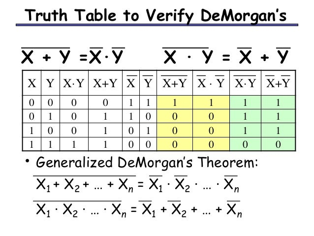 Boolean algebra for Table x and y