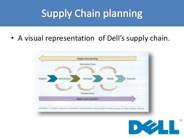 scm dell Identify the factors driving supply chain management summarize the best  how  might dell use each of the five basic scm components how had dell.
