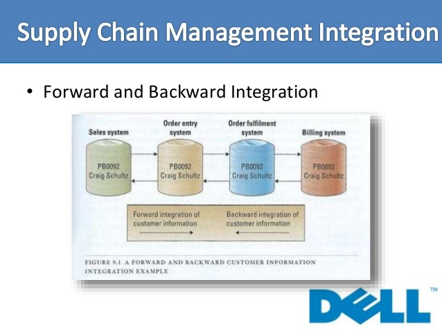 dell disadvantages of supply chain Really, relevant information about advantages and disadvantages of ecommerce in supply chain management dell modifies its supply chain strategy.