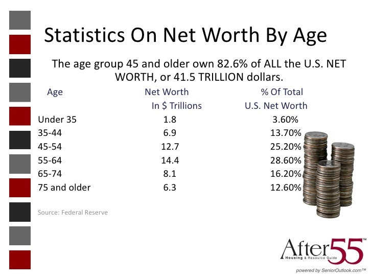 Statistics On Net Worth By Age    The age group 45 and older own 82.6% of ALL the U.S. NET                WORTH, or 41.5 T...