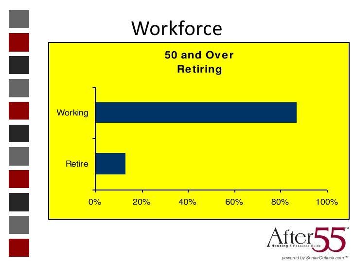 Workforce                 50 and Over                   RetiringWorking Retire      0%   20%     40%    60%   80%   100%