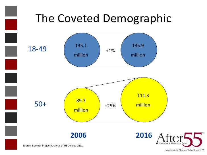 The Coveted Demographic                                           135.1            135.9    18-49                         ...