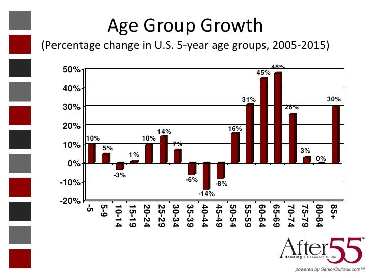 Age Group Growth(Percentage change in U.S. 5-year age groups, 2005-2015)    50%                                           ...