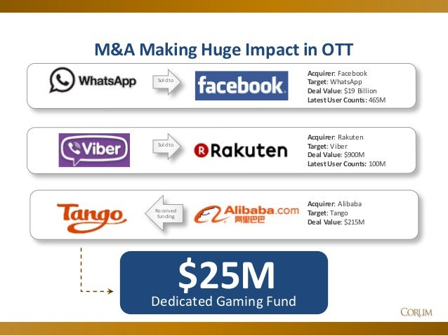 Booming M&A Gaming Market slideshare - 웹