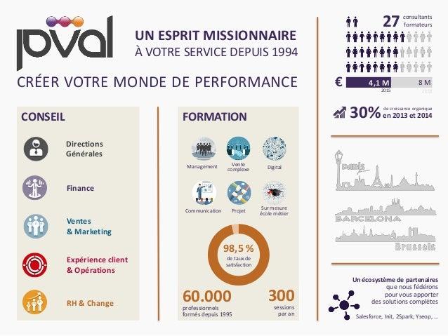 5© P-Val CRÉER VOTRE MONDE DE PERFORMANCE UN ESPRIT MISSIONNAIRE À VOTRE SERVICE DEPUIS 1994 CONSEIL FORMATION 60.000profe...