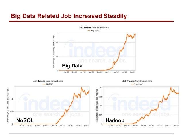 data analysis softwares