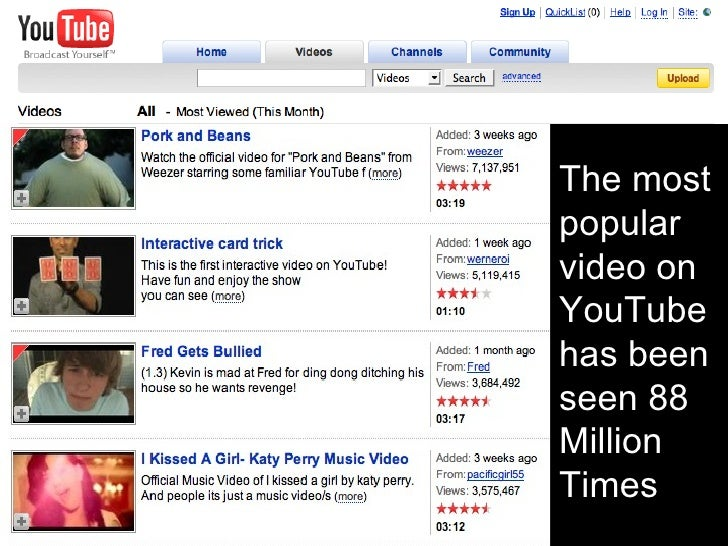The most popular video on YouTube has been seen 88 Million Times
