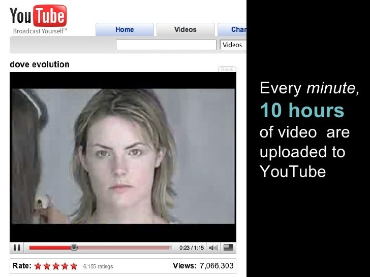 Every  minute, 10 hours  of video  are uploaded to YouTube