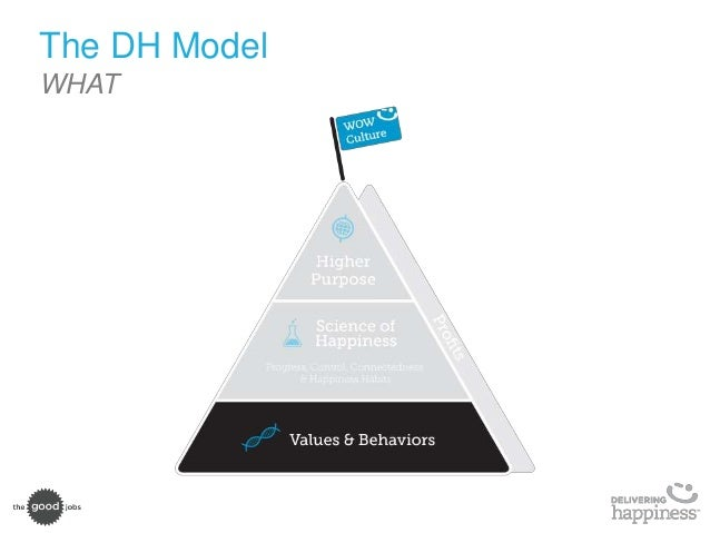 Prepare for 2016 culture blueprint the dh model what 22 malvernweather Choice Image