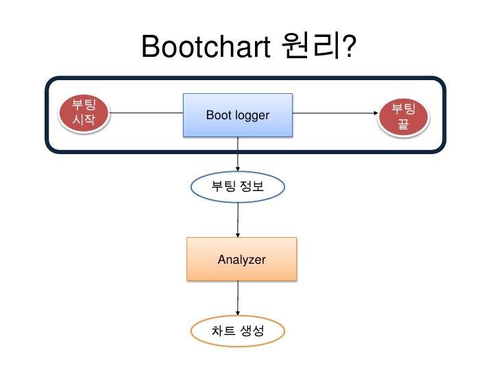 Bootchart 송형주 Slide 3