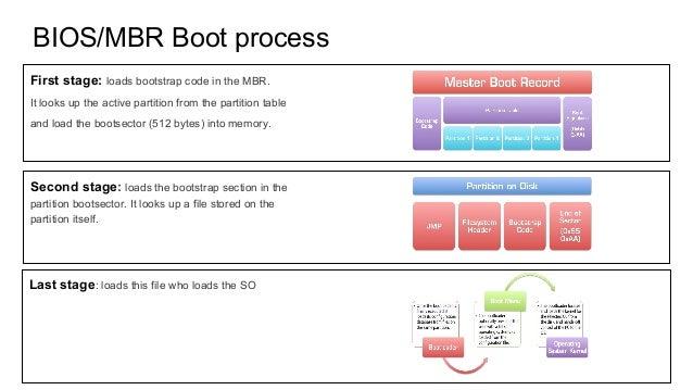 Boot process: BIOS vs UEFI