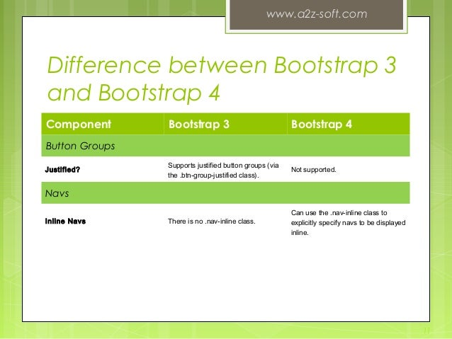 Difference between Bootstrap 3 and Bootstrap 4 Component Bootstrap 3 Bootstrap 4 Button Groups Justified? Supports justifi...