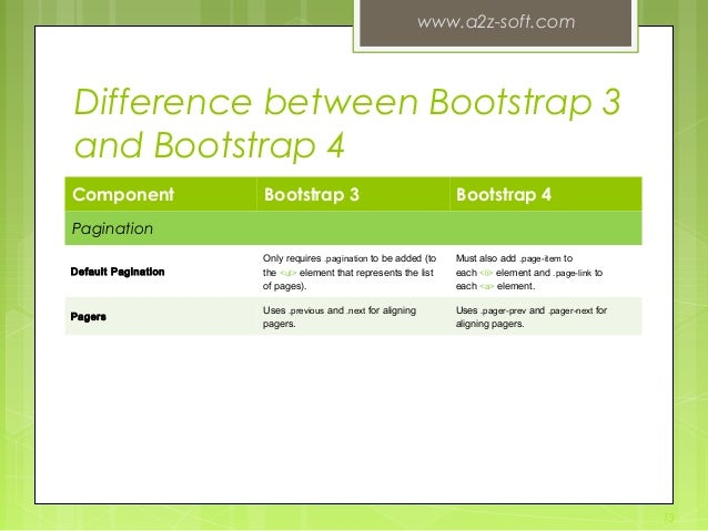 Difference between Bootstrap 3 and Bootstrap 4 Component Bootstrap 3 Bootstrap 4 Pagination Default Pagination Only requir...