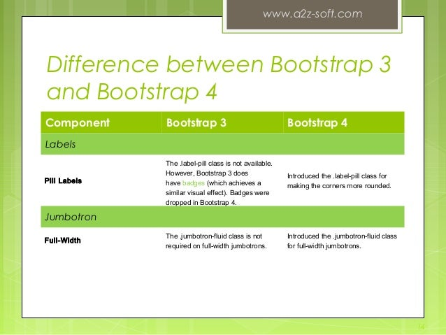 Difference between Bootstrap 3 and Bootstrap 4 Component Bootstrap 3 Bootstrap 4 Labels Pill Labels The.label-pillclass ...