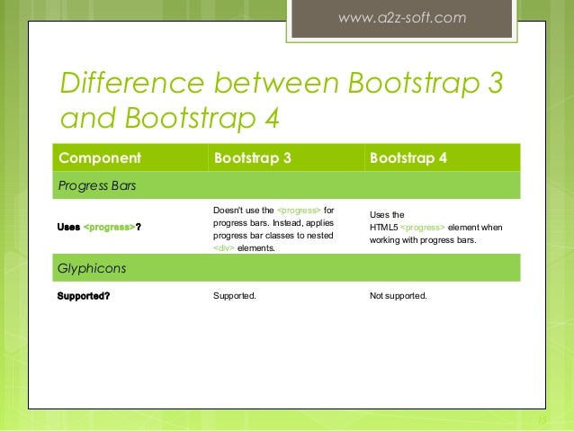 Difference between Bootstrap 3 and Bootstrap 4 Component Bootstrap 3 Bootstrap 4 Progress Bars Uses<progress>? Doesn't us...