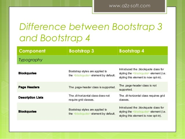Difference between Bootstrap 3 and Bootstrap 4 Component Bootstrap 3 Bootstrap 4 Typography Blockquotes Bootstrap styles a...