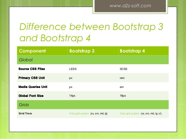 Bootstrap 3 vs bootstrap 4 for Bootstrap 4 table