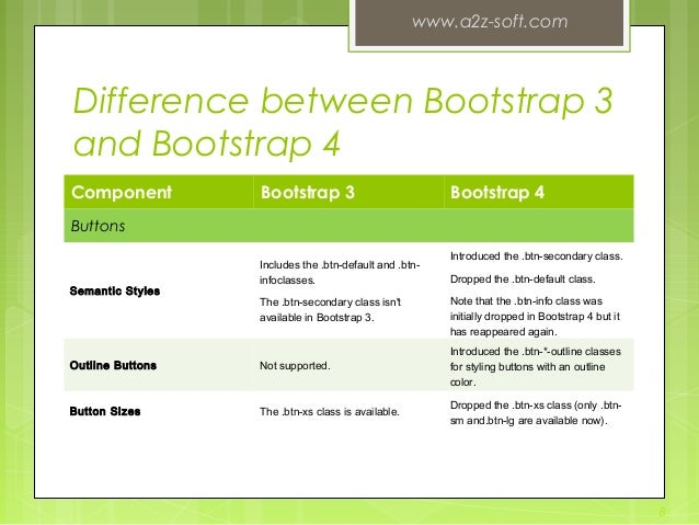 Difference between Bootstrap 3 and Bootstrap 4 Component Bootstrap 3 Bootstrap 4 Buttons Semantic Styles Includes the.btn...