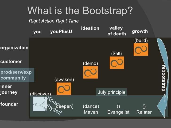 What is the Bootstrap? Right Action Right Time rebootstrap ideation prod/serv/exp community (demo) youPlusU (awaken) inner...