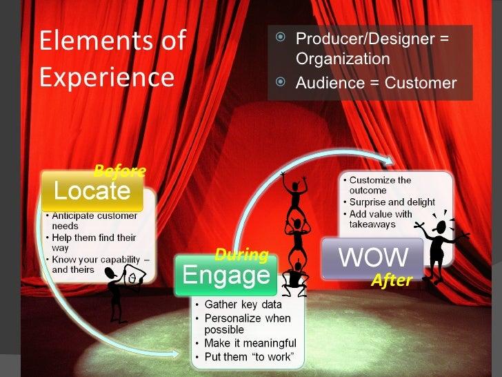 Before During After Elements of Experience <ul><li>Producer/Designer = Organization </li></ul><ul><li>Audience = Customer ...