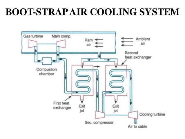 Boot strap air cooling system