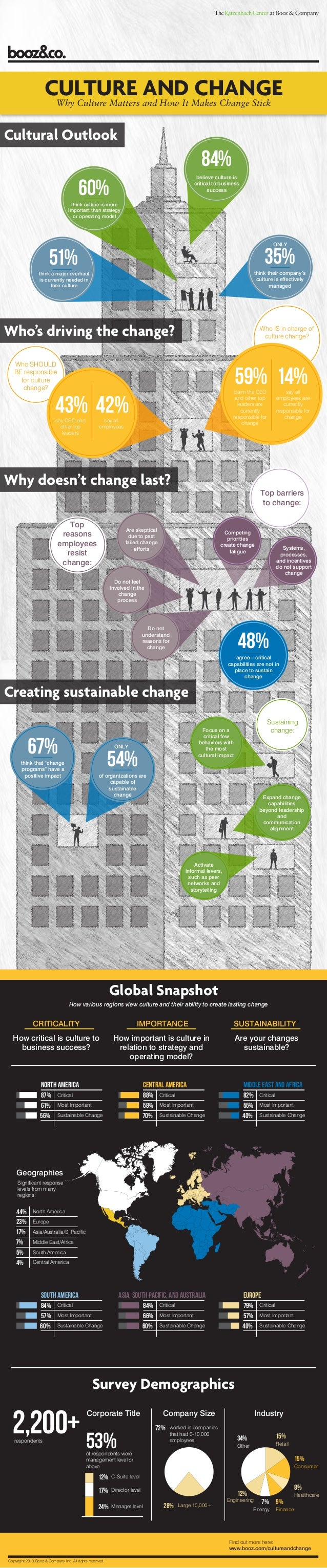 CULTURE AND CHANGE Why Culture Matters and How It Makes Change Stick  Cultural Outlook  84% believe culture is critical to...