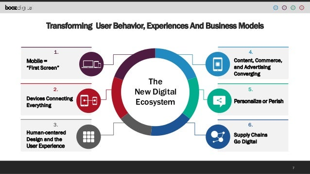 The New Digital Ecosystem Understanding Digital Today