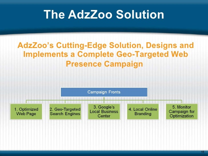 The AdzZoo Solution AdzZoo's Cutting-Edge Solution, Designs and Implements a Complete Geo-Targeted Web Presence Campaign