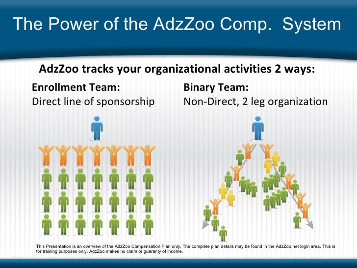 AdzZoo tracks your organizational activities 2 ways: Enrollment Team:   Direct line of sponsorship Binary Team: Non-Direct...