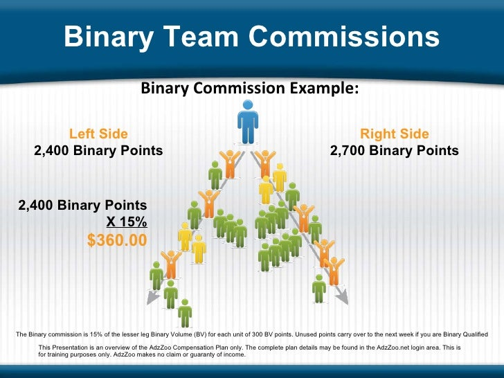 Binary Commission Example: Left Side 2,400 Binary Points Right Side 2,700 Binary Points 2,400 Binary Points X 15% $360.00 ...