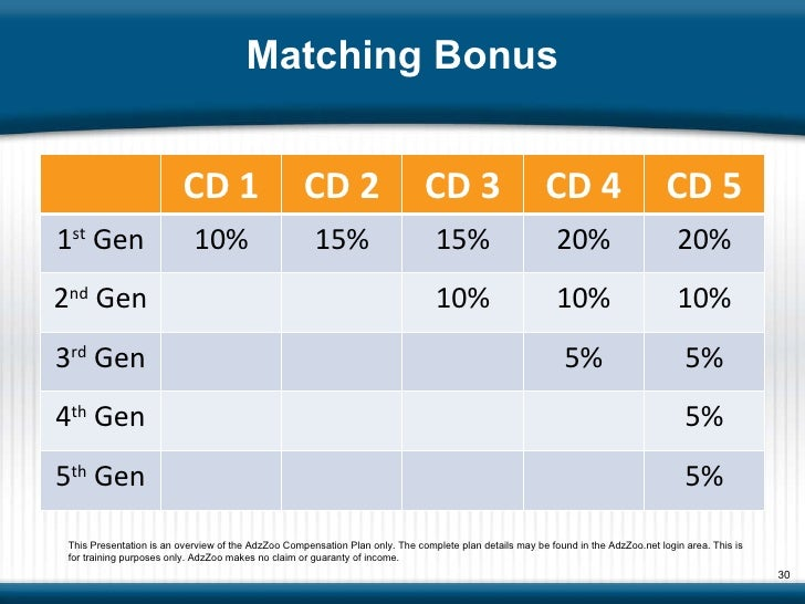 Matching Bonus This Presentation is an overview of the AdzZoo Compensation Plan only. The complete plan details may be fou...