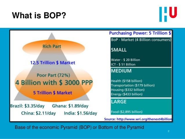 "BOP conference presentation paper ""The balancing act of optimised value creation Slide 2"