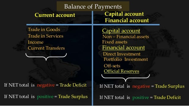 how to bring back equilibrium balance of tradew surpluis